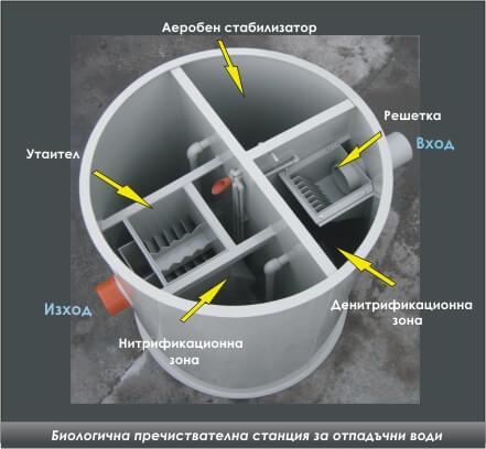 Описание на пречиствателна станция за отпадни води БИОТЕХ